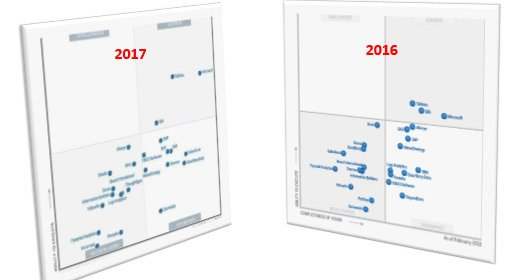 Gartner Magic Quadrant for Business Intelligence 2017 – Big movement among the leaders